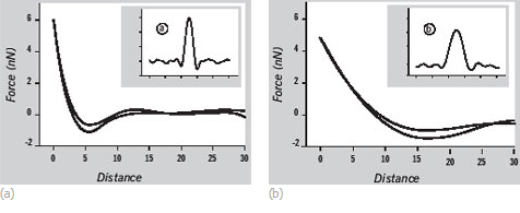 Fig.1. Force-time and force-distance curves recorded in tapping mode on high-density PE layer (a) and low-density polyethylene layer (b). Image courtesy of Ozgur Sahin (The Rowland Institute at Harvard University).