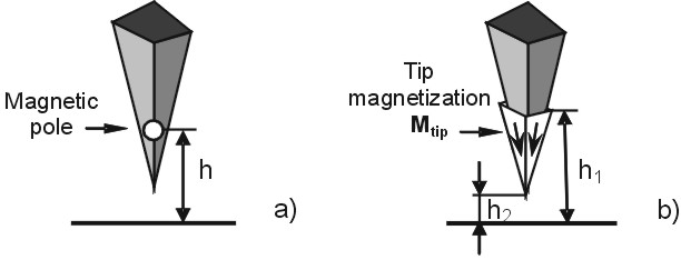 Fig. 1. Schemaic representation of the two most commonly used models of MFM tip. a) Point probe model. The MFM tip is approximated by a single point pole of monopole q or dipole m nature. b) Extended charge model. One of the model implementations is shown. MFM tip is approximated by a pyramid with different magnetizaton vectors on different facets. The active imaging volume is depicted in white. See also Fig. 3.