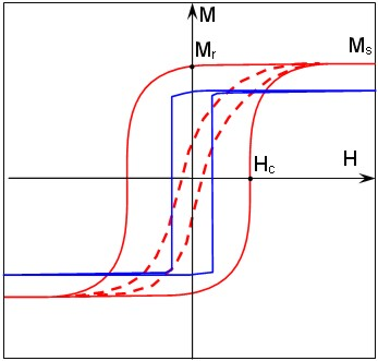 Fig. 7. Typical hysteresis loops obtained for various metal coatings of MFM tips. The high coercivity coating has a broad hysteresis loop (solid red line). The low coercivity coating has a narrow loop (dashed red line). The blue line reflects the behavoir of a coating deposited on narrow and long tip. This coating switches as a single domain particle under a varying external field and features an almost square hysteresis loop. Hc, Mr and Ms stand for coercivity, remanent magnetization and saturation magnetization respectively.